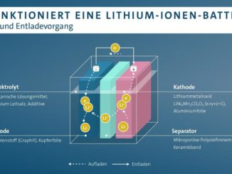 Volkswagen Ganfeng Lithium