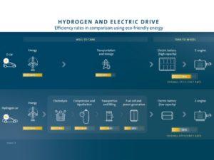 Volkswagen idrogeno o batterie