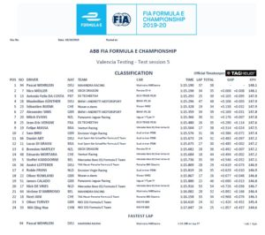 Formula E Valencia