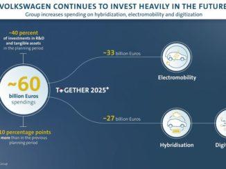 piano di investimenti per il futuro del Gruppo Volkswagen