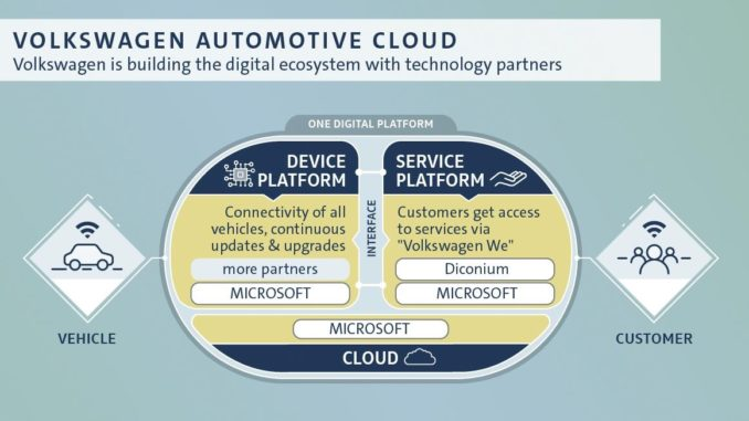 Gruppo Volkswagen rafforza Car.Software
