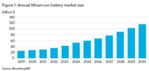 Prezzi batterie litio ion