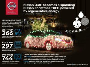 Nissan Leaf Nissan Tree