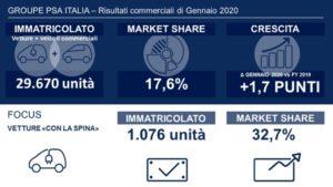 Groupe PSA Italia mercato gennaio 2020