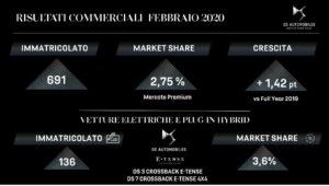 DS Automobiles Italia a febbraio 2020