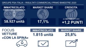 Groupe PSA Italia mercato