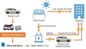 Nissan 4R Energy Japan Resilience Awards 2020Japan Resilience Awards 2020
