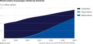 statistiche auto elettrica