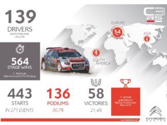 Citroën ha consegnato la 60esima C3 R5 da rally