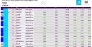 Formula E test Valencia terza sessione