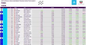 Formula E prove Valencia quarta sessione