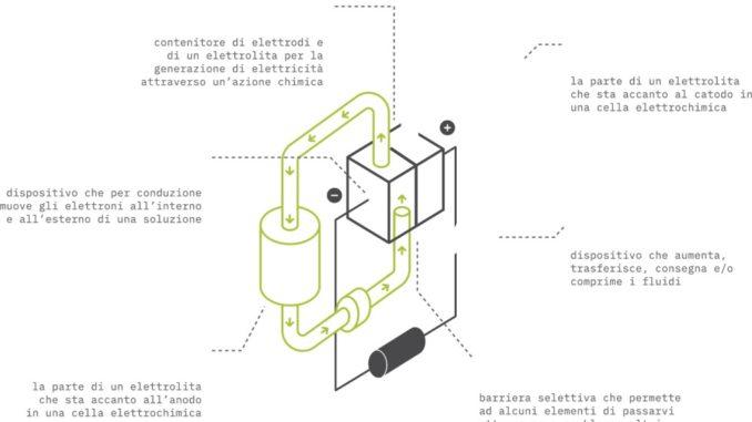 Nuova batteria a flusso verrà sviluppata in Italia da GES