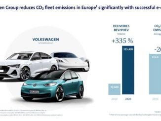riduzione media delle emissioni di CO2 del Gruppo Volkswagen nel 2020