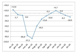 Crolla il mercato auto a dicembre, ma le elettriche crescono del 6%