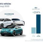 volkswagen_ag_absatz_elektroautos_2020_Grafik_EN_electric_motor_news_01