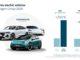 Volkswagen consolida la posizione sul mercato e accelera con l'auto elettrica