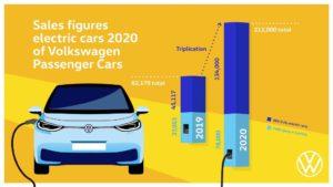 Triplicate nel 2020 le consegne di auto elettriche Volkswagen