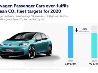 Raggiunti da Volkswagen gli obiettivi europei sulla CO2