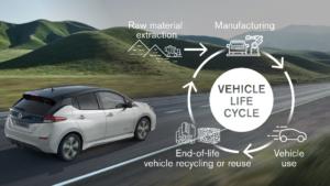 Carbon Neutral nel 2050, obiettivo Nissan