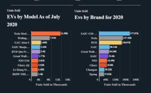 Mercato cinese dei veicoli elettrici