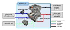Sistema compatto di celle a combustibile sviluppato da Toyota