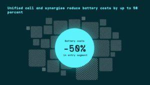 Roadmap tecnologia del Gruppo Volkswagen per batterie e ricarica fino al 2030