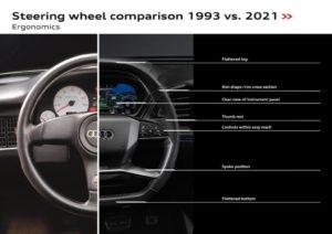 Alta tecnologia nello sterzo di Audi Q4 e-tron