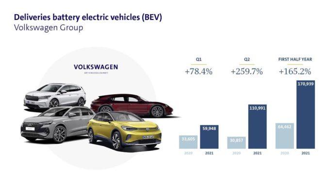 Raddoppiate nel primo semestre le consegne di elettriche del Gruppo Volkswagen