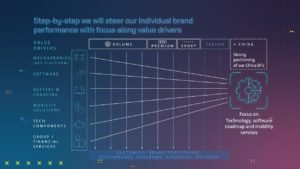 Gruppo Volkswagen: presentato il piano New Auto di trasformazione aziendale
