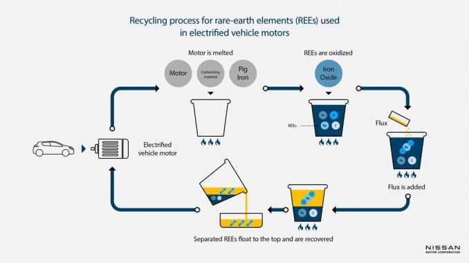 Processo di riciclaggio da Nissan e Waseda University per i motori dei veicoli elettrificati