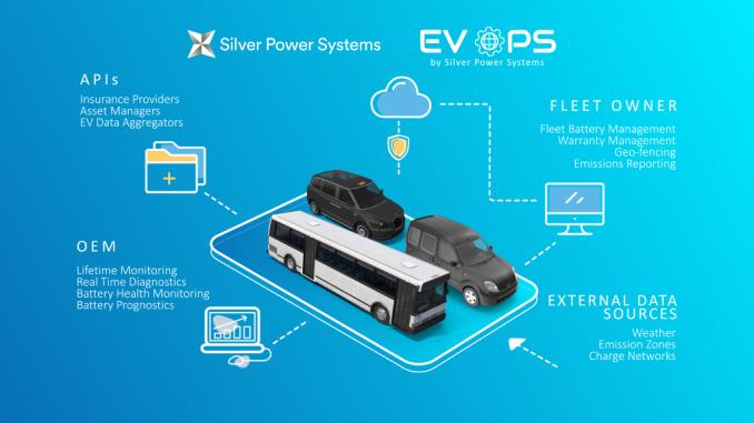 Prevedere la durata della batteria con la tecnologia Silver Power System