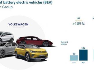 Gruppo Volkswagen: raddoppiate le consegne di EV nel terzo trimestre